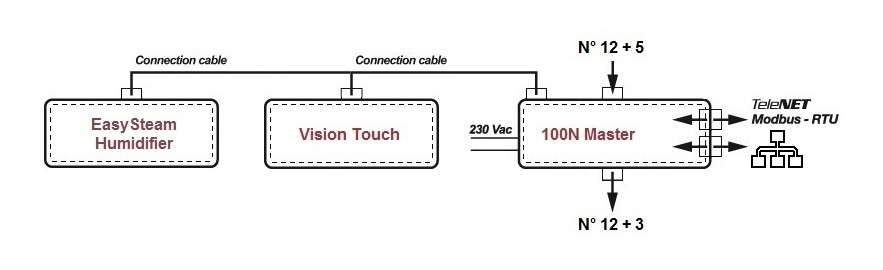 100N MASTER2 + VISION TOUCH